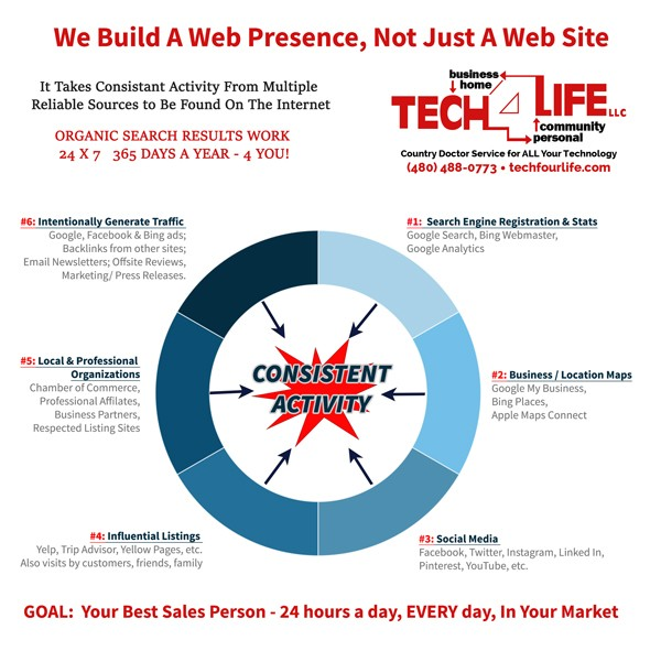 Online Presence - Consistent activity to grow your online presence