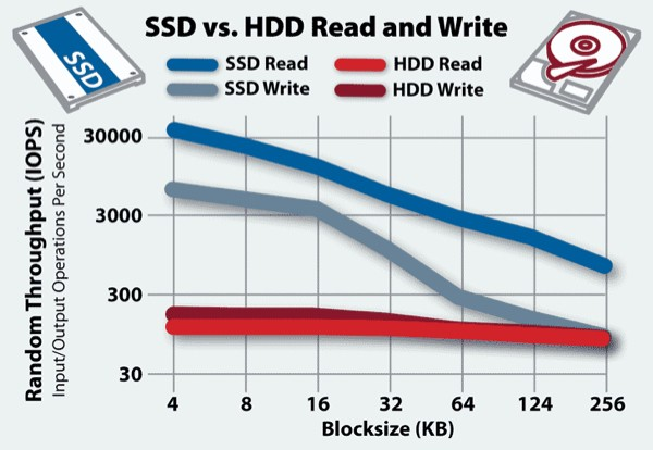 SSD HDD speed